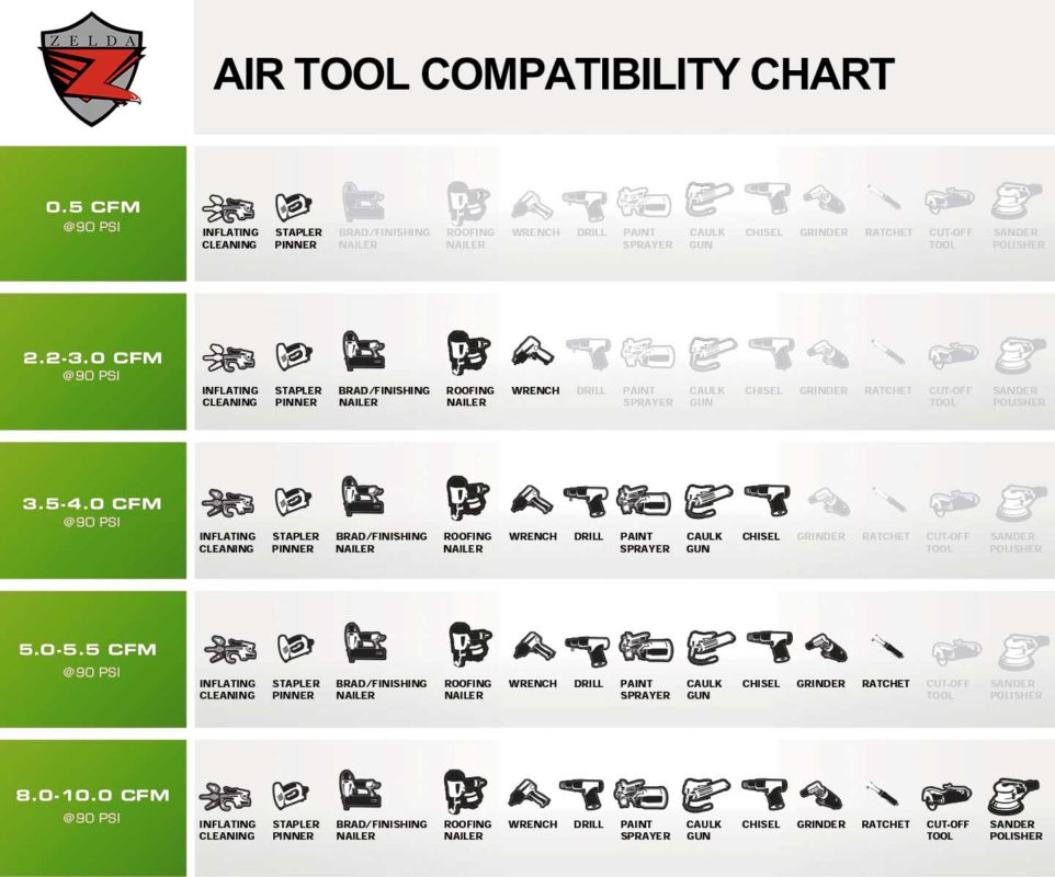 Air Tool Compatibility Chat