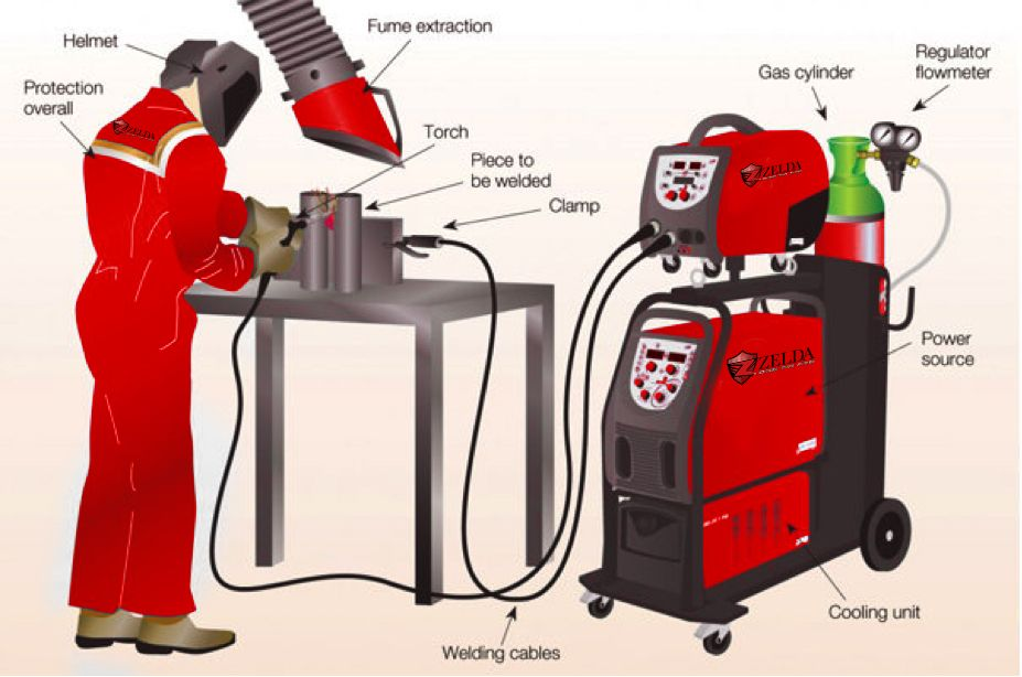 Scheme of a manual installation for MIG welding