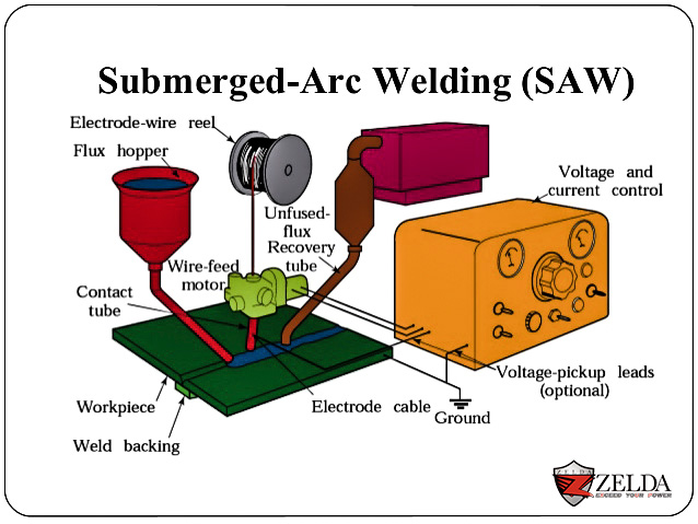 Zelda Submerge Arc Welding