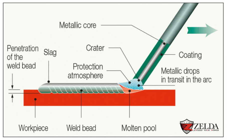 The transfer of metal-coated electrode